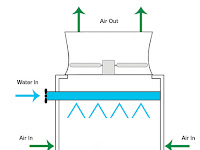 Cooling Tower Diagram