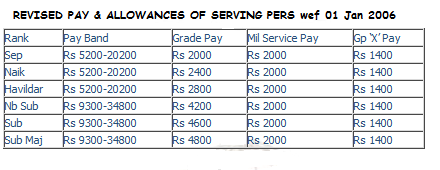 Para Commando Officer Salary, Allowances and benefits