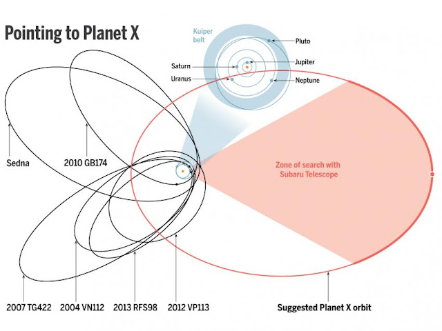 PlanetX Discovery