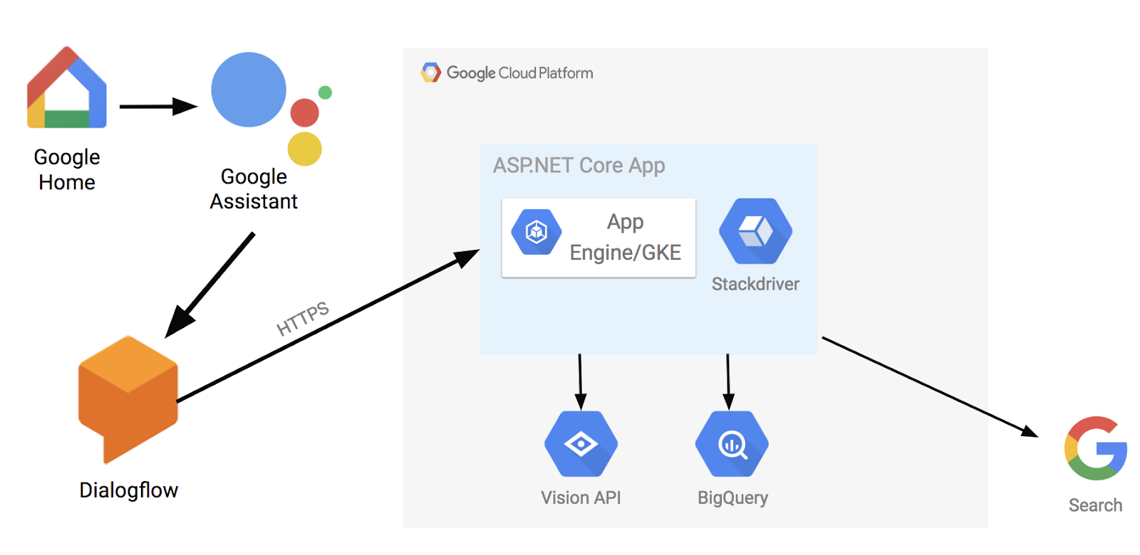 Google Cloud Platform Blog: Google Home meets  NET containers using