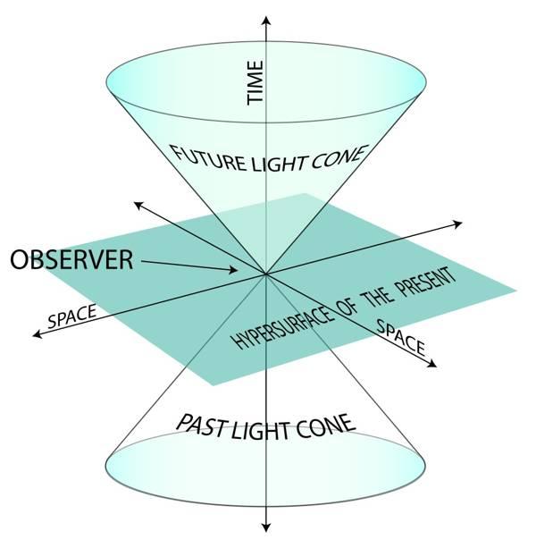 Ejemplo de un «cono de luz»