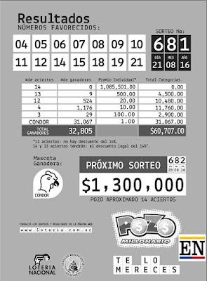 resultados pozo millonario 21 agosto 2016