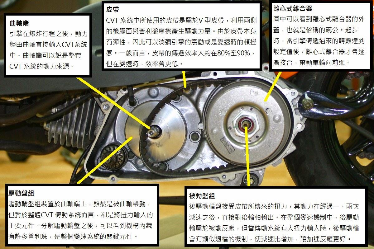 發揮動力的藝術:TRANSMISSION 傳動與變速 Part 3 ~ MOTO7專業汽機車資訊