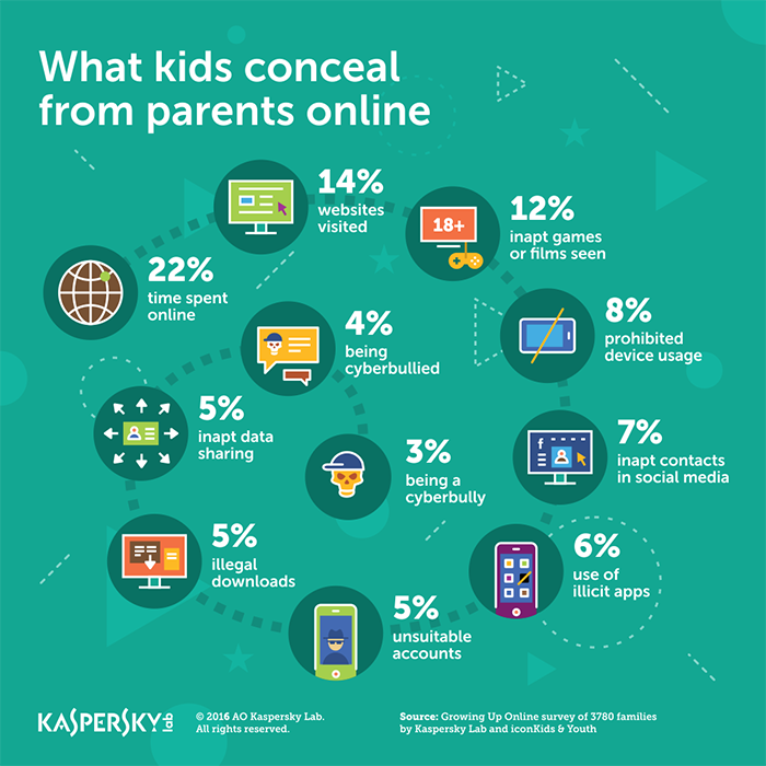 What Kids Conceal Online