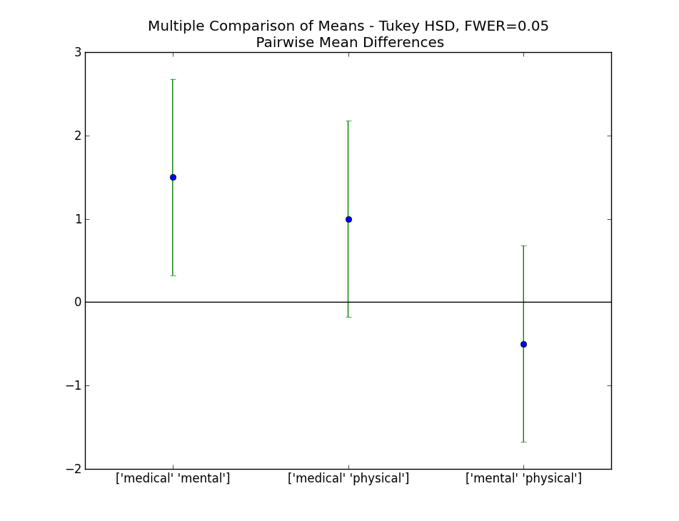 joepy: Multiple Comparison and Tukey HSD or why statsmodels is awful