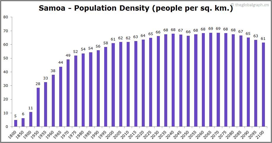 Samoa  Population Density (people per sq. km.)