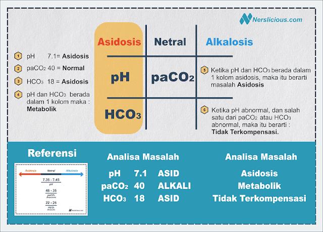 Cara Mudah Membaca Hasil Analisa Gas Darah dengan Metode Tic-Tac-Toe