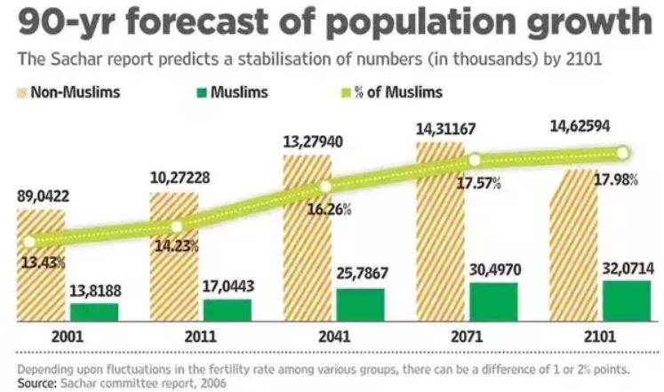 MachineLearningStories: Religious demographics of India in future: A
