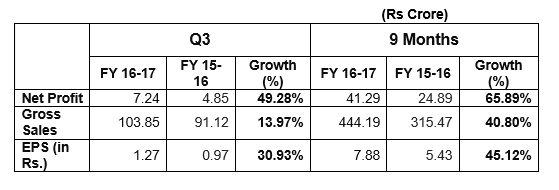 Manpasand Beverages Ltd PAT up 49% at Rs.7.24 crore in Q3 of FY 2016-17