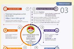 Solusi Dan Tips Situs SSCN Lemot dan Tidak Bisa Dibuka