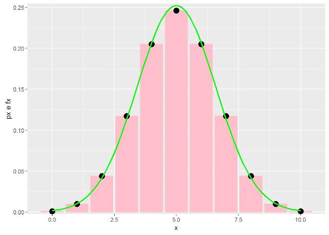https://www.oblogdomestre.com.br/2018/05/aproximando-binomial-pela-normal.html