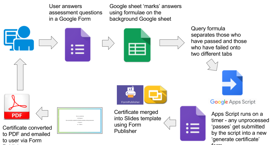 tech cogitation: Marking assessments and generating certificates ...