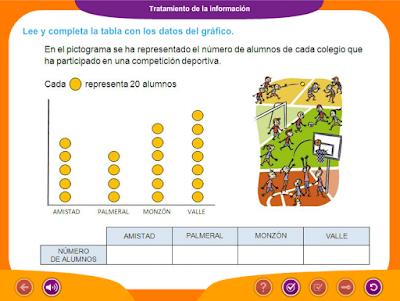 http://www.ceiploreto.es/sugerencias/juegos_educativos_3/13/7_Tratamiento_informacion/index.html