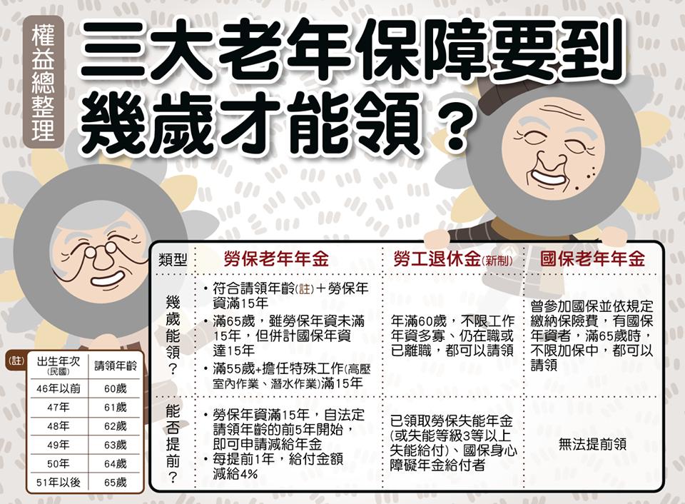 三大老年保障要到幾歲才能領 | 新竹縣理財規劃人員職業工會