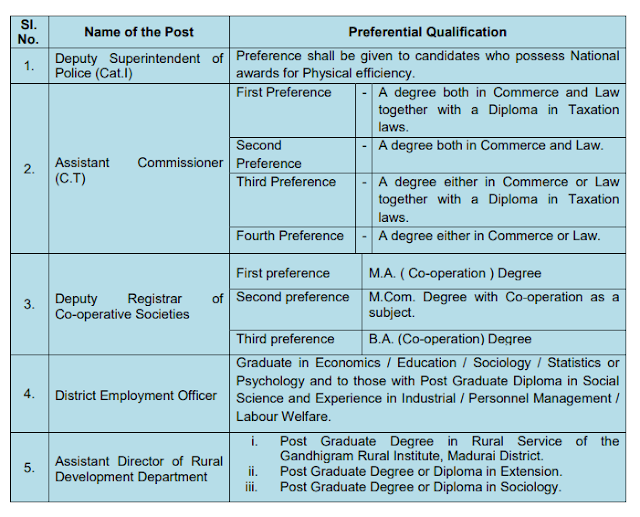 TNPSC Group 1 EDUCATIONAL QUALIFICATION (as on 01.01.2019 ) (i.e. date of Notification) : Degree