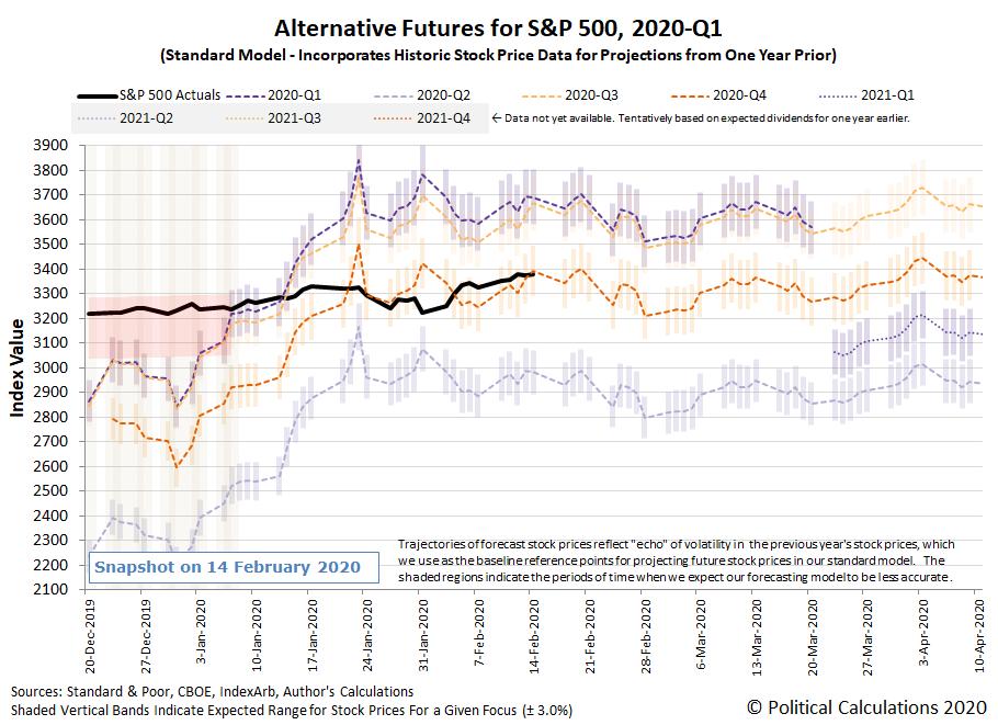 Alternative Futures - S&P 500 - 2020Q1 - Standard Model - Snapshot on 14 Feb 2020