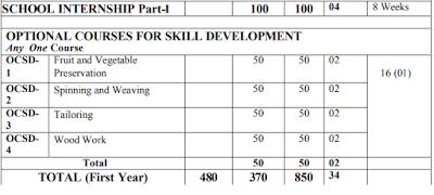 SCERT Odisha B.ed Syllabus-  Download Pdf