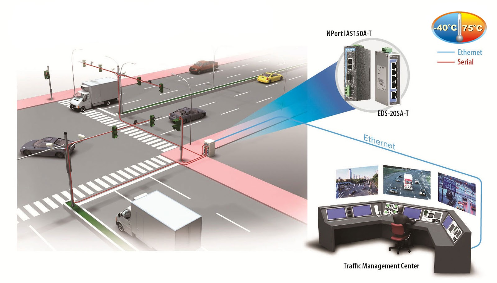 Smart Traffic Lights Project | SBS365