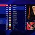 ESC2018: Élodie Gossuin é a porta-voz do júri de França na Grande Final do Festival Eurovisão 2018