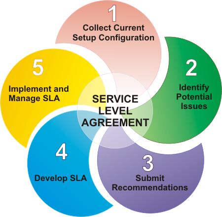Service Level Agreement(SLA) - service level agreement