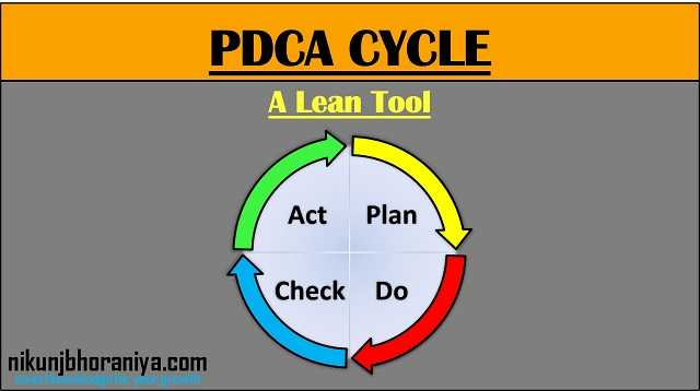 Pdca Cycle Diagram Direct Tv Genie What Is Plan Do Check Act
