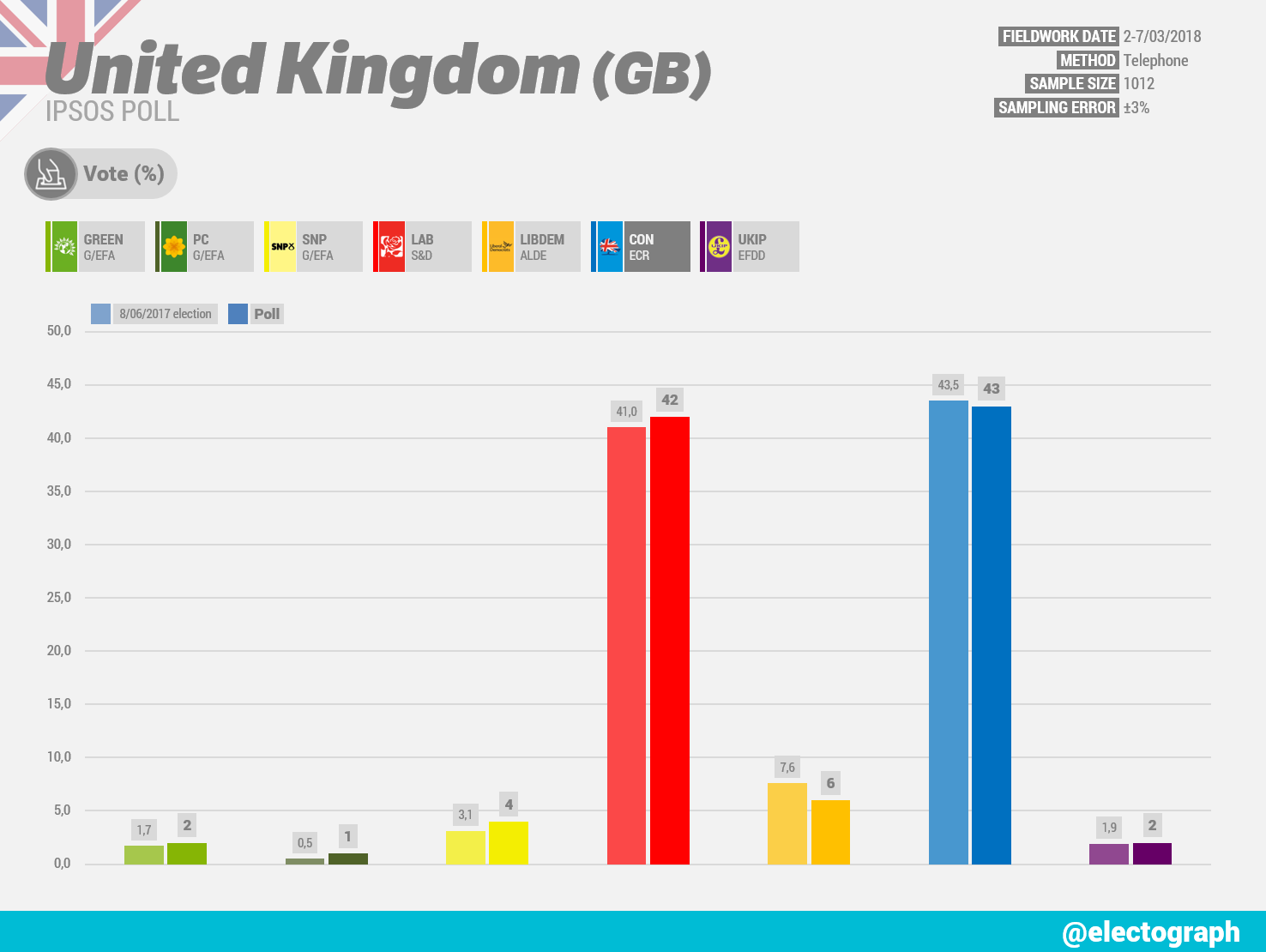 UNITED KINGDOM Ipsos poll chart, March 2018