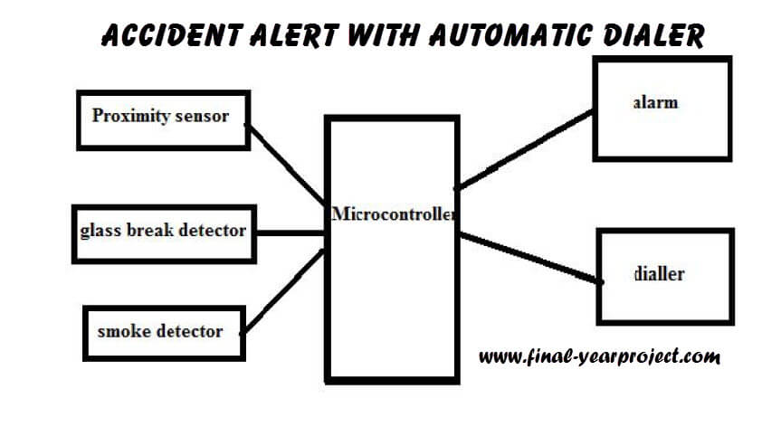 accident alert with automatic dialler electronics project report