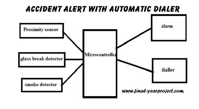 Block Diagram of Accident Alert With Automatic Dialer