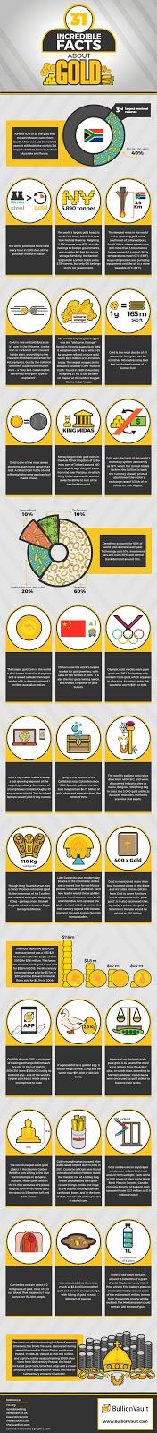 31 hechos increibles sobre el oro