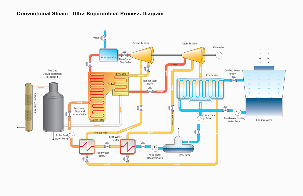 Coal Power Plant Flow Chart Diagram