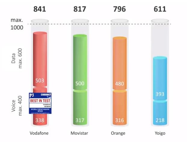 c5f483ddd5e Sencillamente Vodafone tiene la mejor cobertura móvil de España... como  afirma el estudio independiente de P3