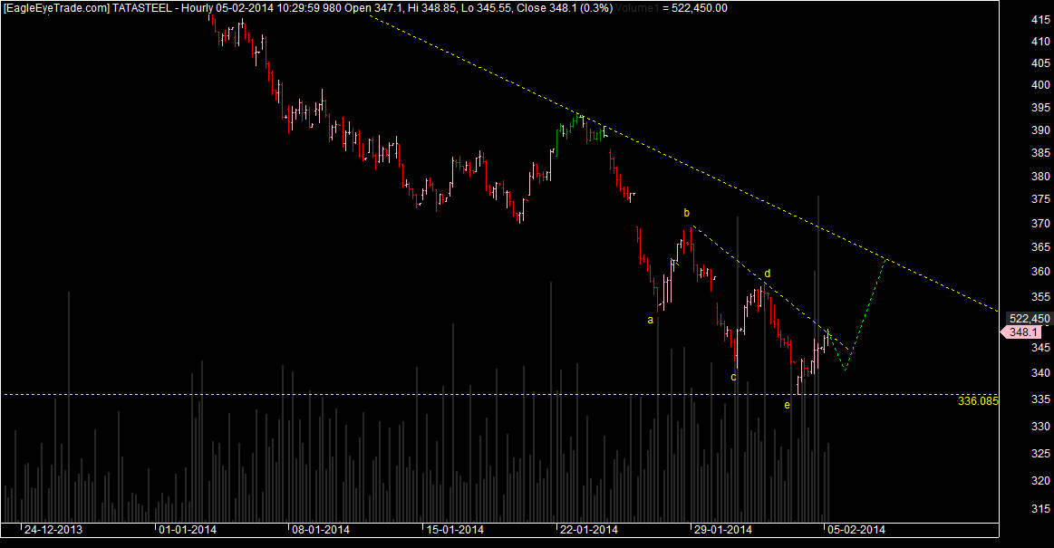 Tata steel short term trade