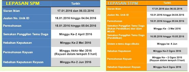 Tarikh-tarikh Penting Semakan Keputusan UPU 2016