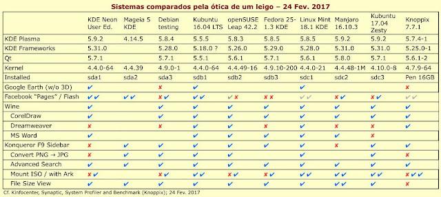 Quadro comparativo dos sistemas Linux instalados, com algumas diferenças de funcionalidade