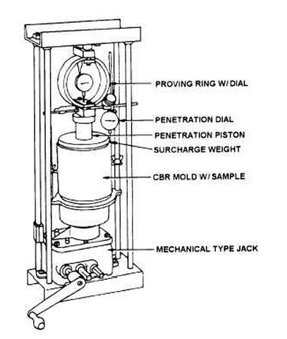 Civil Engineering Notes: CBR(California Bearing Ratio) Test
