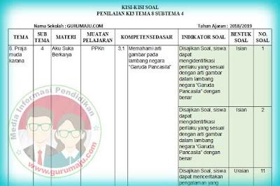 Kisi-Kisi Soal UH / PH Kelas 3 Tema 8 Kurikulum 2013 Revisi 2018