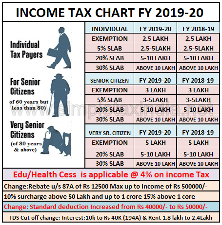Changes In Income Tax Rates Interim Budget 2019 Fy 2019 20