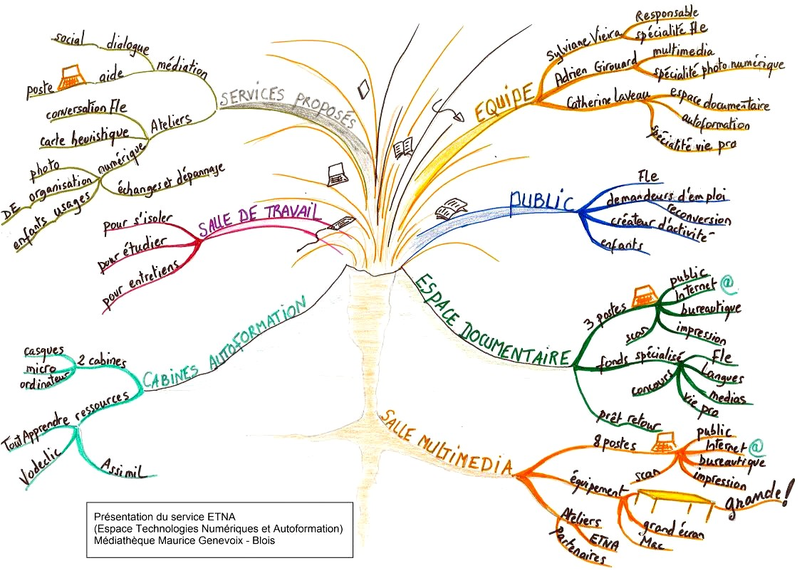 schema mapping with Une Carte Mentale Volcanique on Enseignement likewise Une Carte Mentale Volcanique together with Arduino Uno Online India additionally Stock Illustration Project Management Mind Map Scheme Concept Vector Mindmap Diagram Image41845251 likewise Mapowanie Procesow.
