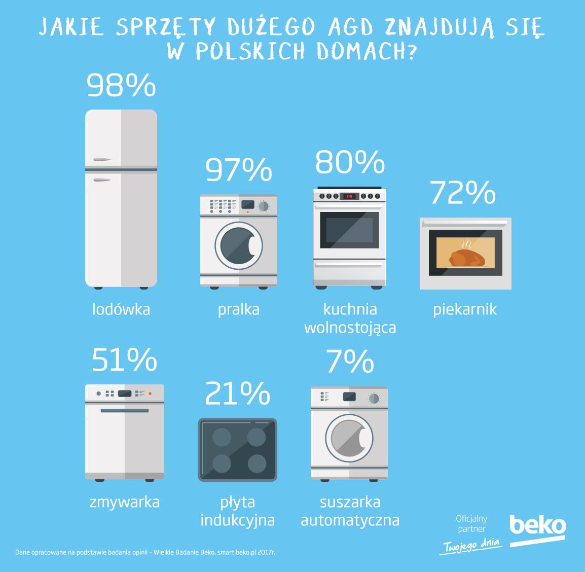 Jak dobrze Polacy znają swoje sprzęty AGD? Sprawdź