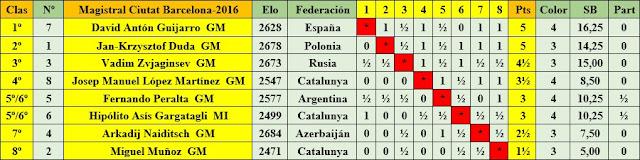 Cuadro de clasificación según orden de puntuación del 21 Torneo Internacional Ciudad de Barcelona 2016