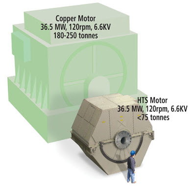 What Are Room Temperature Superconductors Useful For