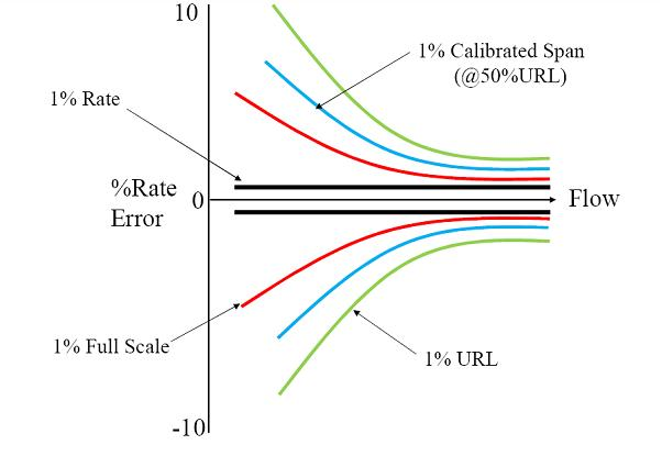 Flow meters accuracy and terminology learning instrumentation and a careful look at this single graph depicting all the various flowmeter accuracy statements shows that a flowmeter accuracy expressed as a percent of ccuart Choice Image