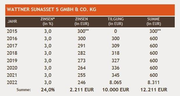 wattner sunasset 5 auszahlungen rendite zinsen deutschland solar solarkraftwerk pv anlage 3 prozent % tilgung darlehen kredit finanzierung umweltfonds hochrentabel