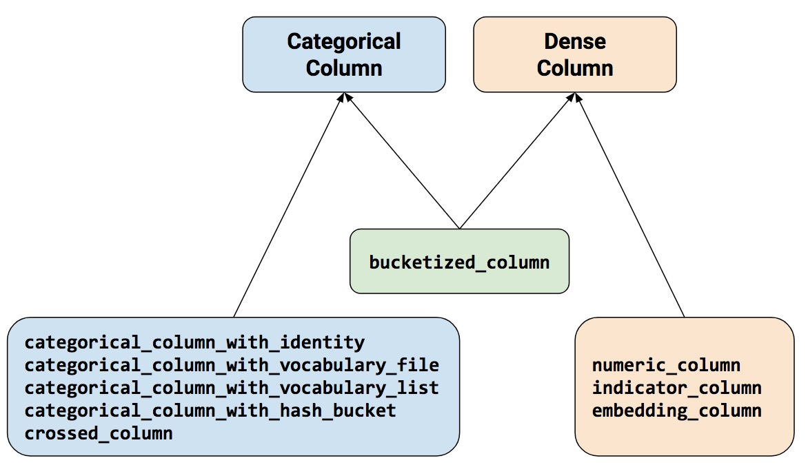 as figure 3 shows all nine functions return either a categorical column or a dense column object except bucketized column which inherits from both classes  [ 1172 x 678 Pixel ]