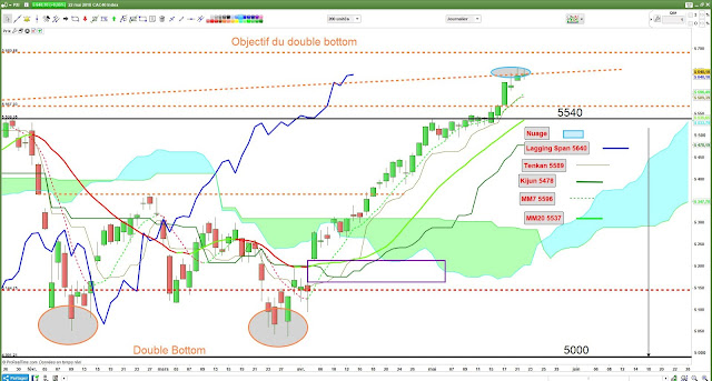 Analyse technique #cac40 $cac [22/05/18]