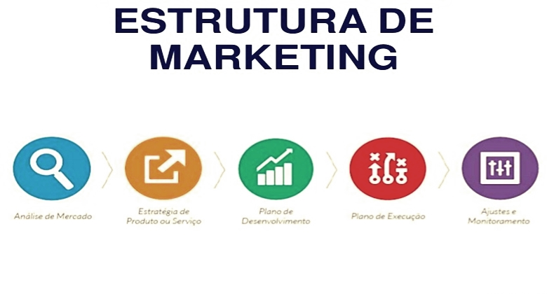 A importancia da estrutura no Marketing Digital