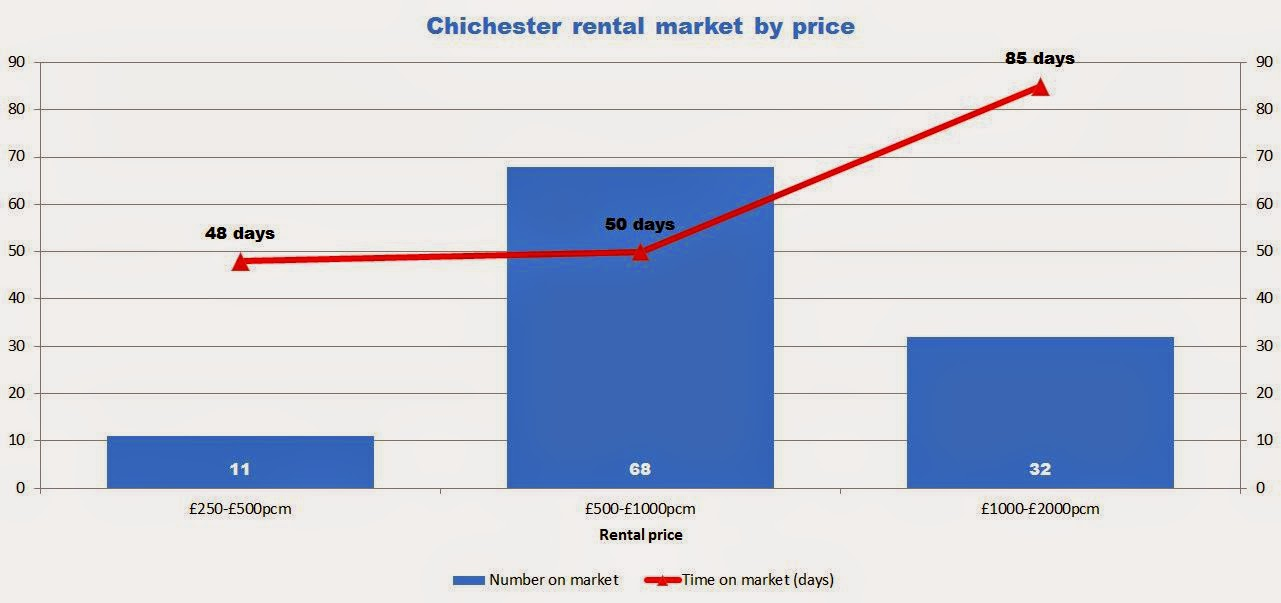 chichester rental market by property price graph