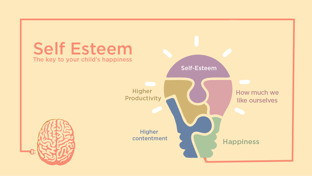 the benefits and importance of boosting self esteem in children Self-esteem rosenberg self-esteem scale  and others have focused efforts on boosting self-esteem,  the benefits of high self-esteem fall into two.