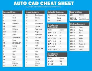 Perintah dan Fungsi Dasar AutoCAD Paling Lengkap