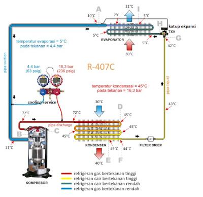 Alur dari sistem kerja mesin pendingin AC